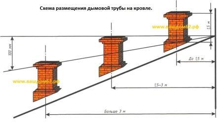 В администрацию ремонт письмо крыши на